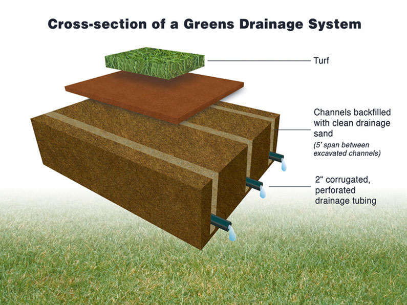 Turf Drainage Systems Ltd Existing Green Drainage
